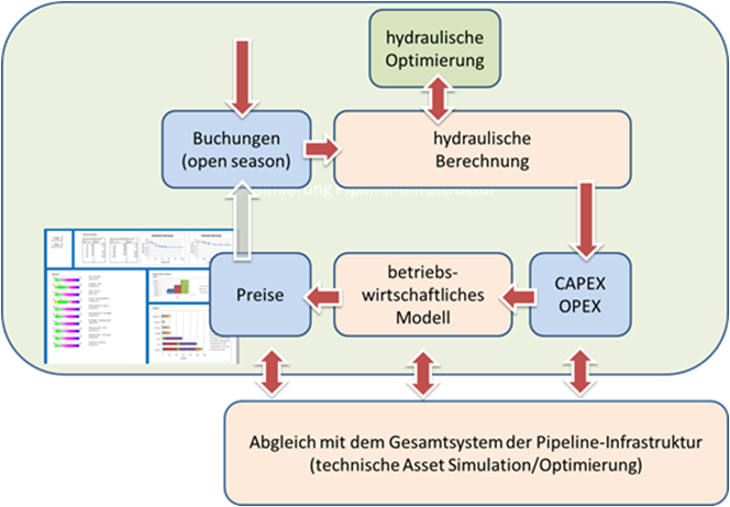 optimierunginfrastrukturpipeline